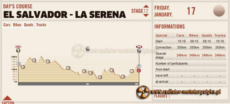 Profil terenu El Salvador - La Serena