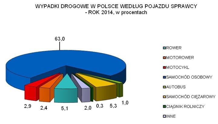 Wypadki_PL