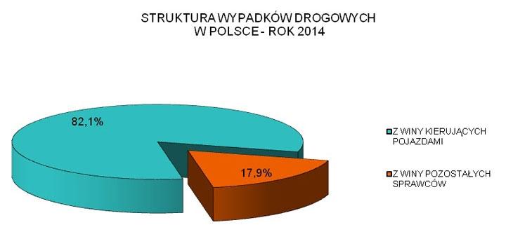 Wypadki_PL_