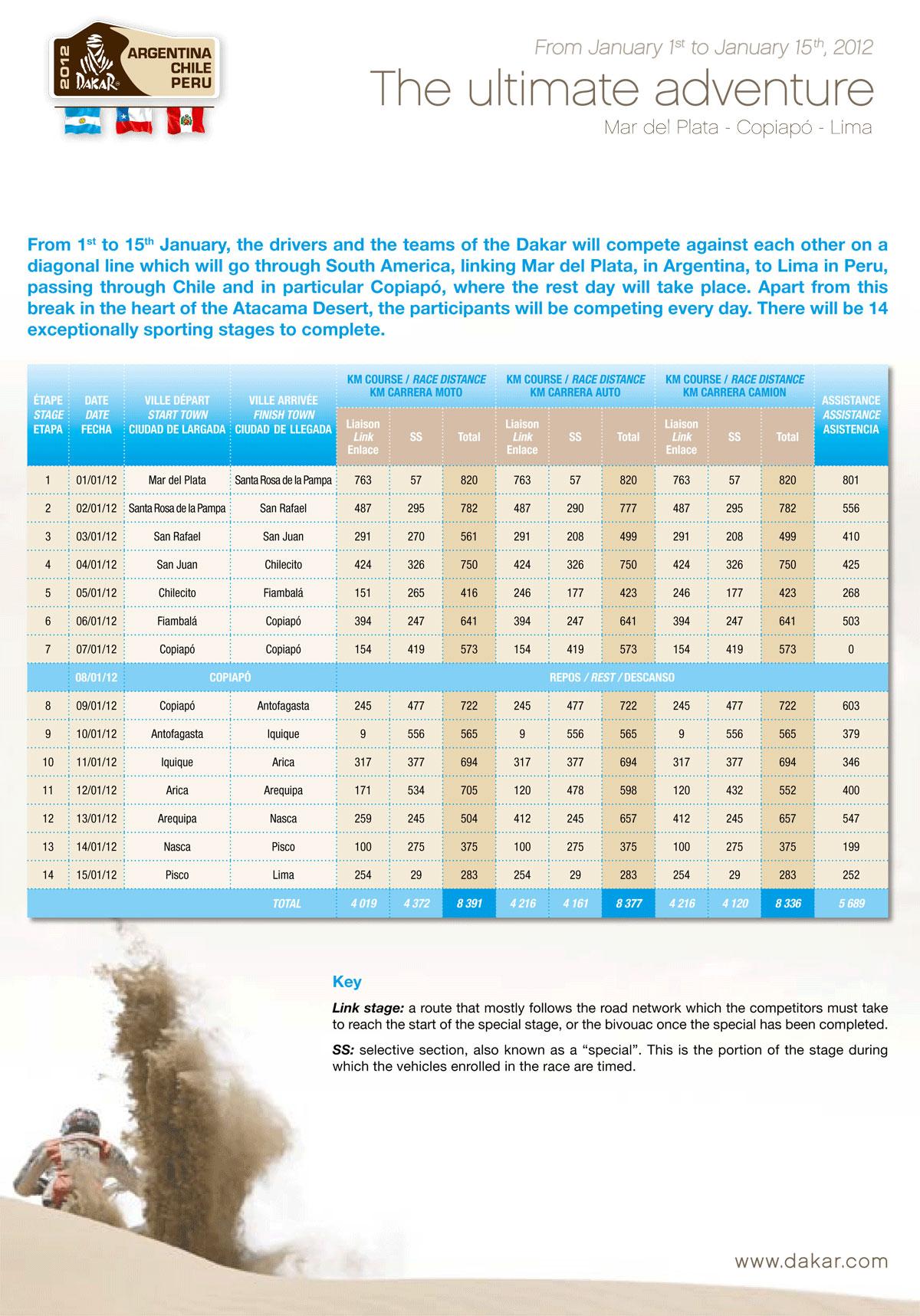 Szczegółowy program Rajdu Dakar 2012