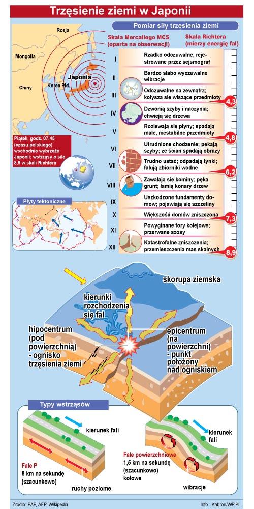Trzęsienie ziemi, fala tsunami - Japonia - schemat. Nowinki motocyklowe - Radiator - Turystyka motocyklowa - Wyprawy motocyklowe - Podróże motocyklowe - Forum motocyklowe
