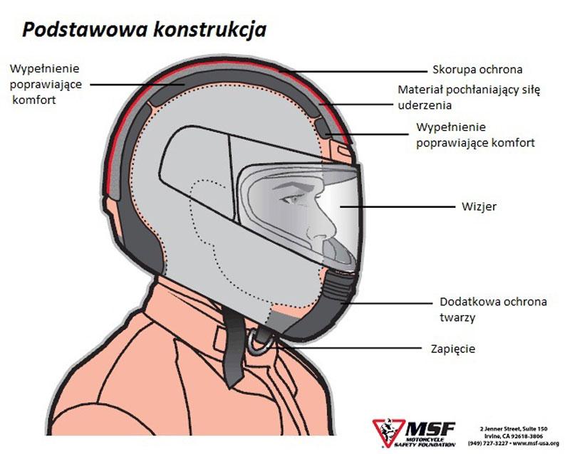 Budowa kasku motocyklowego