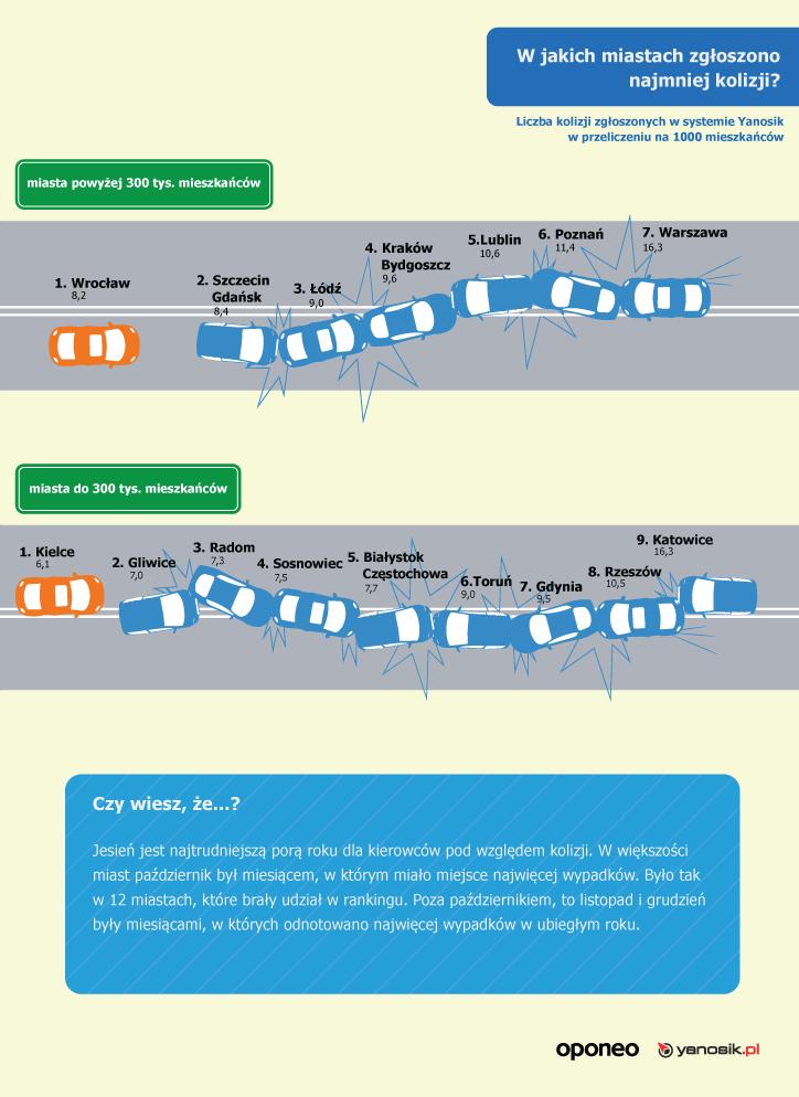 Ranking miast przyjaznych kierowcom – infografika