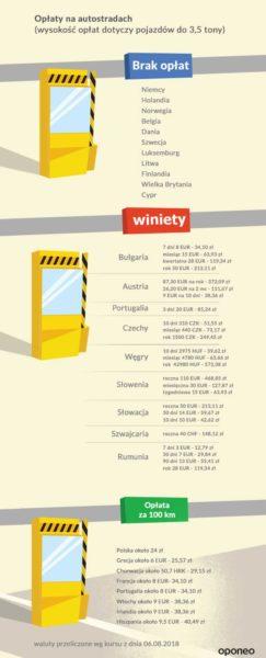 Opłaty na autostradach UE oraz Strefy Schengen